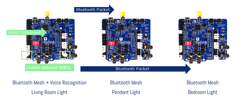 TLSR9_Bluetooth_Mesh_Local_Voice_Recognition