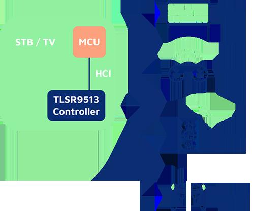 HCI_Controller