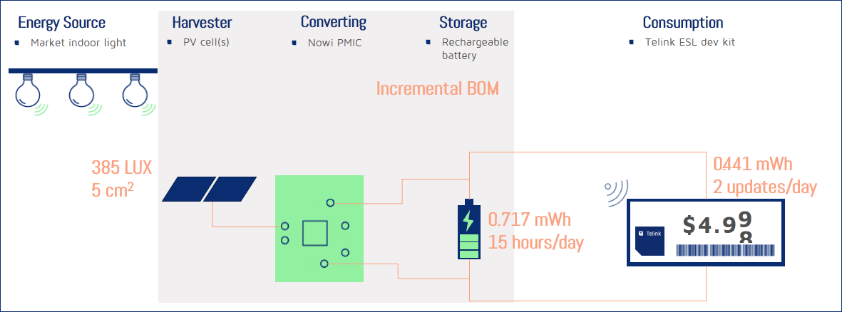 ESL+Energy_Harvesting_Solution