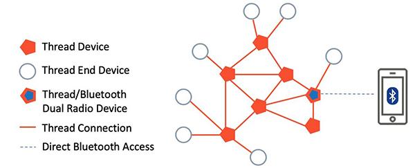 HomeKit_Network_Architecture