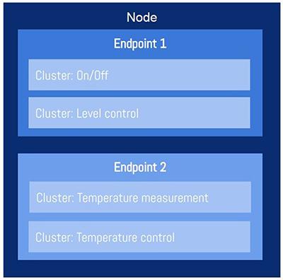 Matter_Data_Model